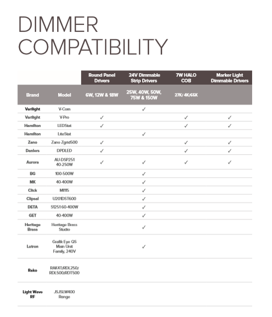 Dimmer Compatibility List
